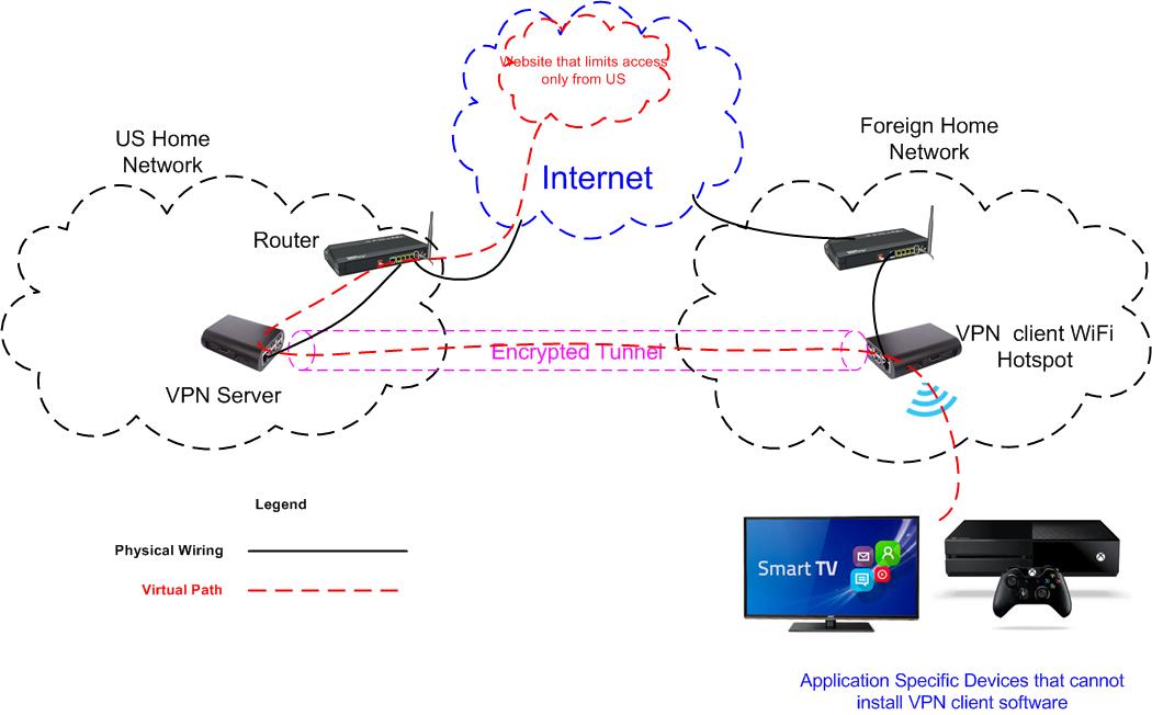 vpn server client software